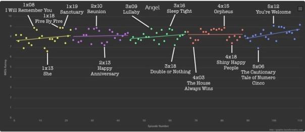 Angel.EditedTVGraph