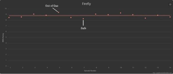 Firefly.EditedTVGraph